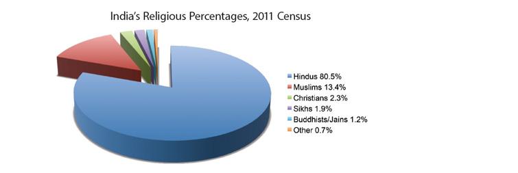 India Religious Tourism Fact