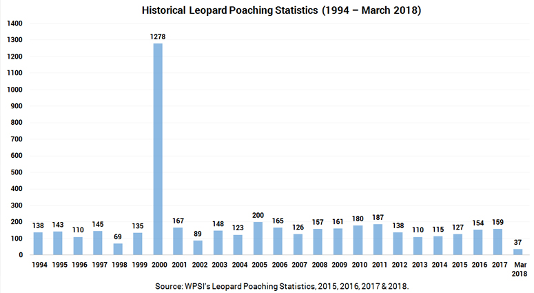 Leopard Poaching Stats
