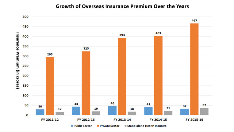 Growth of Insurance Premium over the Years