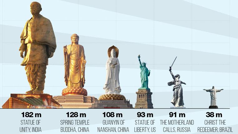Statue of Unity 3