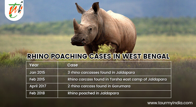 Rhino Poaching Cases in West Bengal