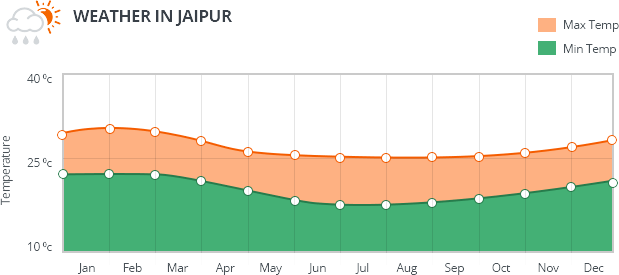 Jaipur Weather Information